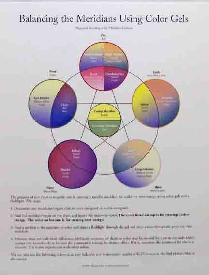 Balancing the Meridians Using Color Gels ~ Laminated  Chart